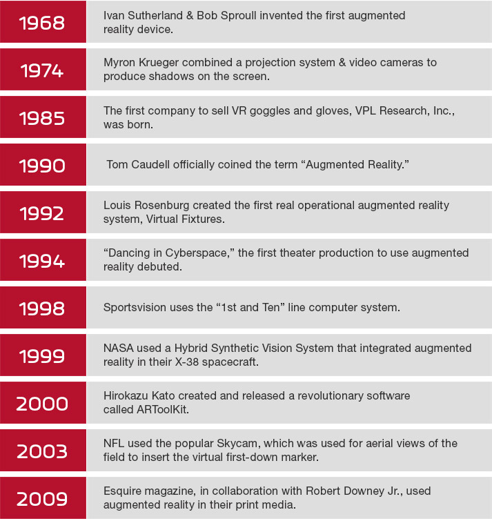 The History of Virtual Reality and Augmented Reality