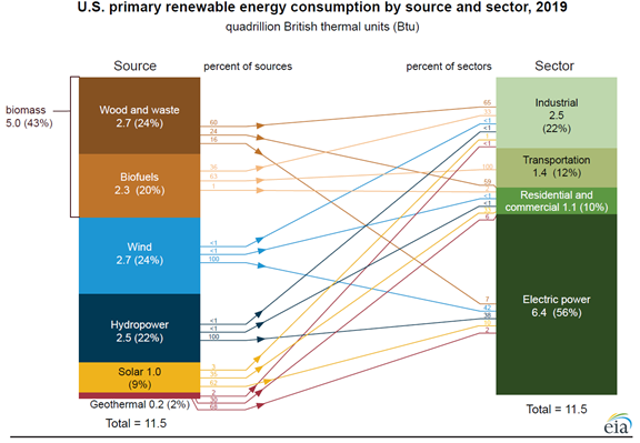 2019-consumption-of-renewable-energy-in-the-United-States-2-IMMIX-Productions-Blog-Post
