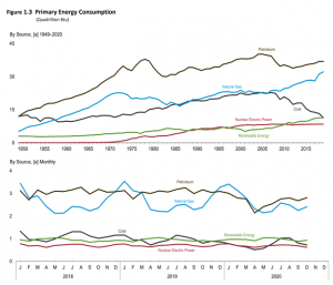 Primary Energy Consumption - Jan 26 2021 update from US Energy Administration - IMMIX Productions BLOG